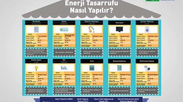 CK Enerji Boğaziçi Elektrik'ten faturayı % 30 düşüren tasarruf önerileri